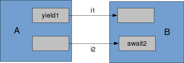 MultiOutputDeadlock
